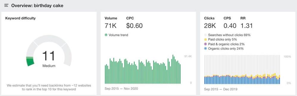 Ahref screenshot 'birthday cake' metrics